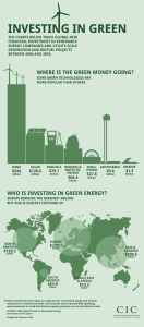 Green-Energy-Investment-Infographic